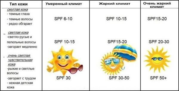 как выбрать солнцезащитный крем