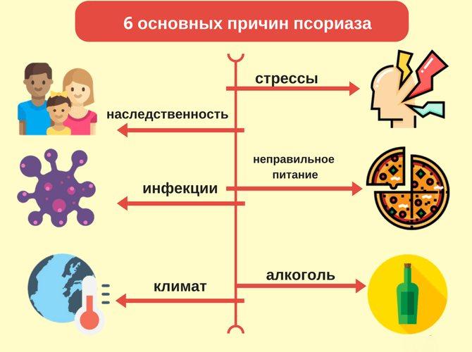 Причины появления псориаза у детей